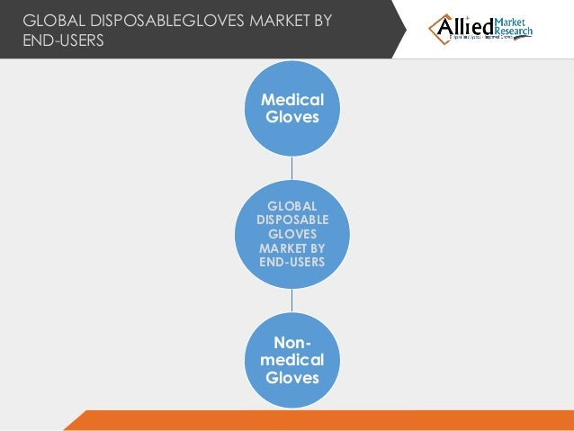 Global Disposable Gloves Market: By Key Players, Application, Type, Region and Forecast to 2022