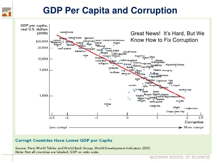 gdp per capita and corruption World's happiest countries life expectancy, generosity, social support, freedom, and corruption explained by per capita gdp: 207.