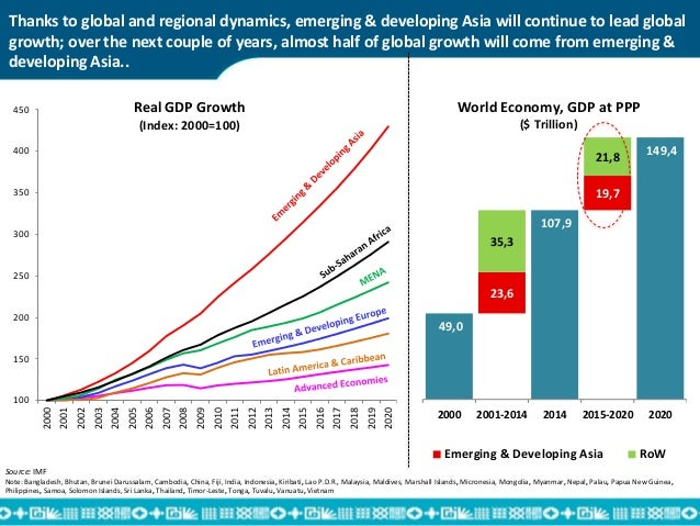 Economic Trends 2020.Global Economic Trends With Special Focus On Developing