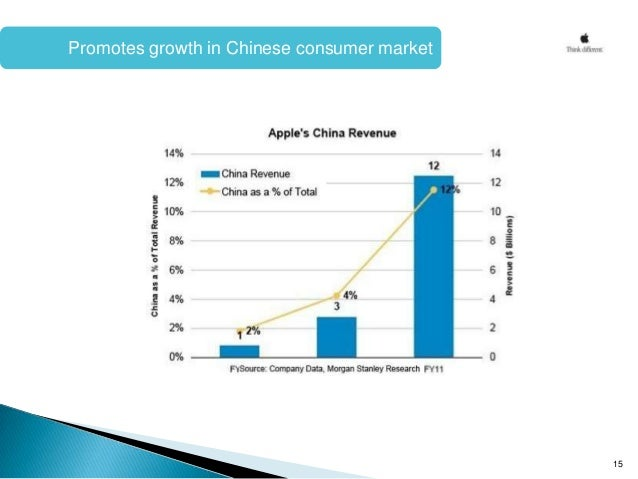 business strategy of china world buz Small biz strategies: the unicorn club: what the world's  sage, a  company that makes cloud accounting software for small  the top 10 most  valued companies are evenly split between china and the united states.