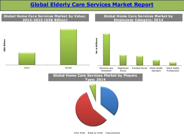 global elderly care services market trends and. Black Bedroom Furniture Sets. Home Design Ideas