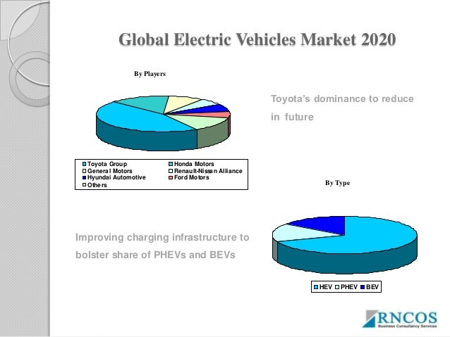 Global electric vehicles' market