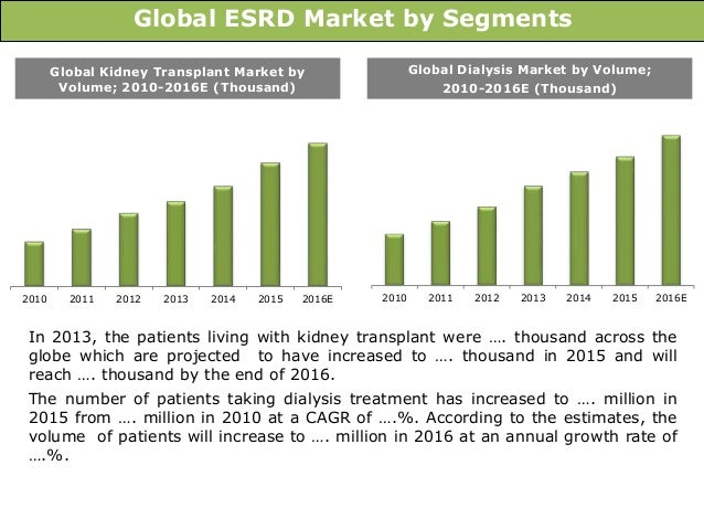 global renal dialysis market 2014 2018 Global peritoneal dialysis market is driven by factors such as growing prevalence of esrd (end stage renal disease) and increasing geriatric population prone to medical conditions such as acute diabetes and elevated blood pressure which would lead in kidney or renal failure.