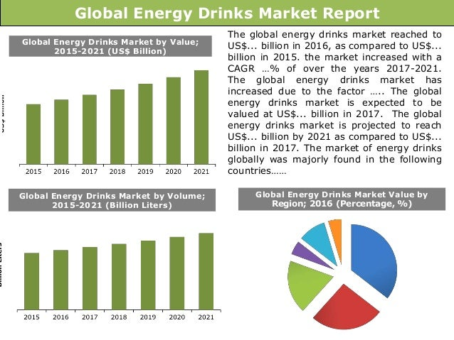Energy Drink Market