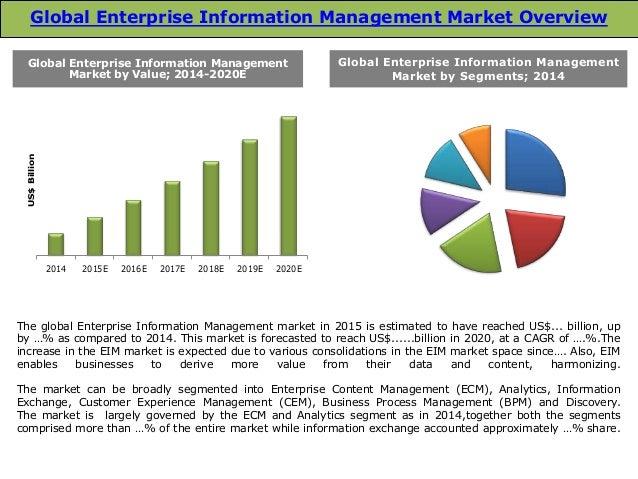 Managment market trands