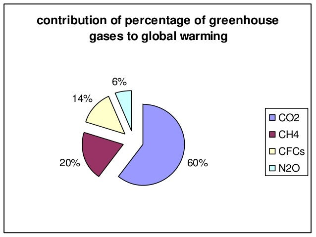 the greenhouse effect and the globala warming as the causes for the rise of temperature Even a seemingly slight average temperature rise is enough to  human influences are the number one cause of global warming,  greenhouse gases, and other top.