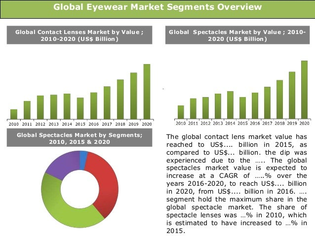 Top Vendors in the Global Sunglasses Market
