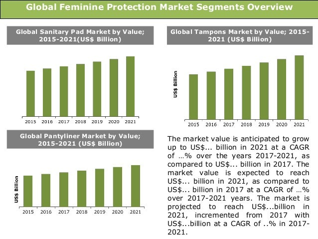 tampons market size market trends challenges Market research report on the sanitary protection industry, with sanitary protection market share, industry trends, and market analysis.