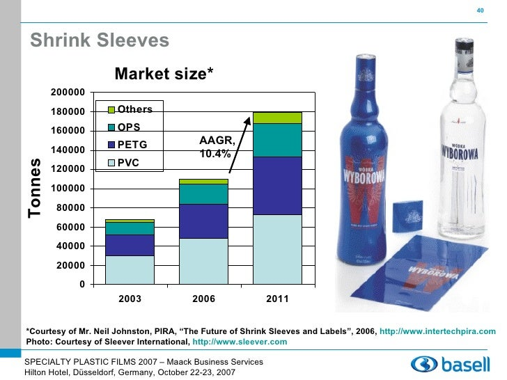 global stretch and shrink film market Shrink film market growth, future prospects and competitive analysis, 2017 – 2025, the global shrink film market is expected to reach over us$ 8,1174 mn by 2025.