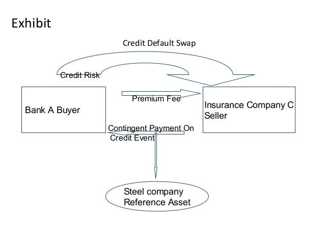 Exhibit Credit Default Swap Bank A Buyer Insurance Company C Seller Steel company Reference Asset Contingent Payment On Cr...