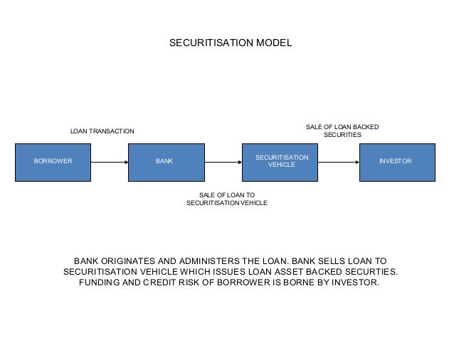 BORROWER BANK INVESTOR SECURITISATION MODEL LOAN TRANSACTION SALE OF LOAN BACKED SECURITIES BANK ORIGINATES AND ADMINISTER...