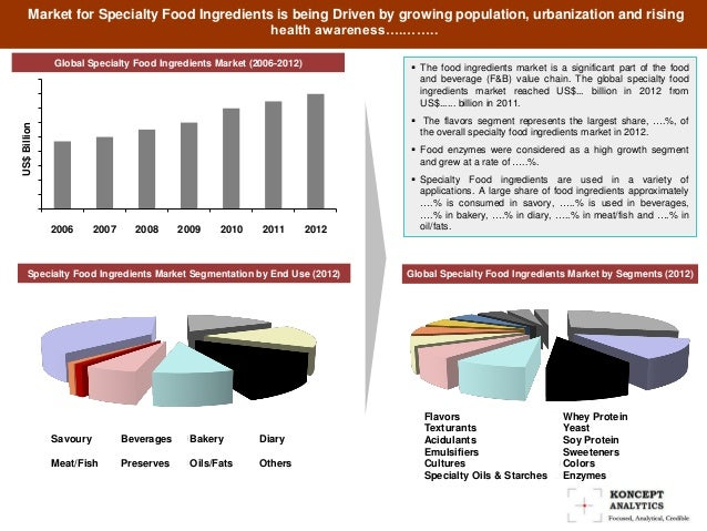specialty ingredients market global industry analysis Specialty ingredients market report provides global market forecast till 2022 on revenue, trends, growth, share and size  premium industry trends industry analysis.