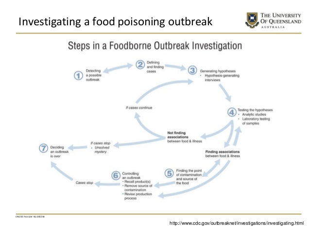 Investigating a food poisoning outbreak CRICOS Provider No 00025B http://www.cdc.gov/outbreaknet/investigations/investigat...