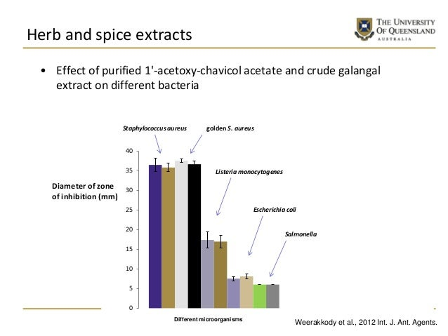 Herb and spice extracts • Effect of purified 1'-acetoxy-chavicol acetate and crude galangal extract on different bacteria ...
