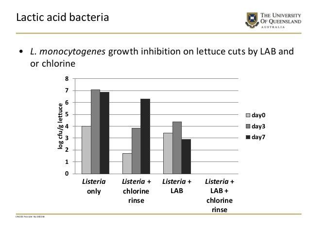 CRICOS Provider No 00025B Lactic acid bacteria 0 1 2 3 4 5 6 7 8 logcfu/glettuce day0 day3 day7 Listeria only Listeria + c...