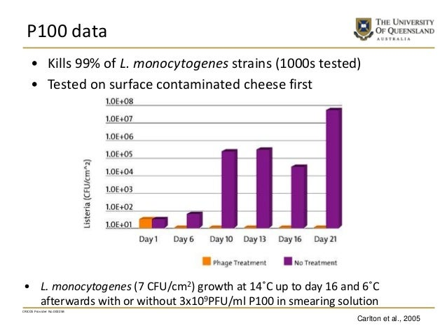 P100 data CRICOS Provider No 00025B • Kills 99% of L. monocytogenes strains (1000s tested) • Tested on surface contaminate...