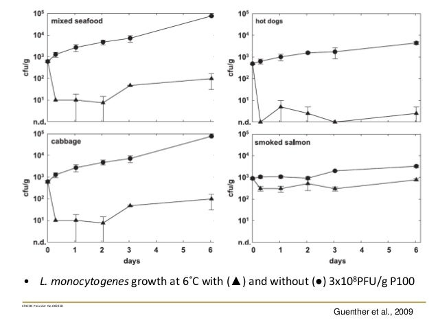 • L. monocytogenes growth at 6˚C with (▲) and without (●) 3x108PFU/g P100 CRICOS Provider No 00025B Guenther et al., 2009