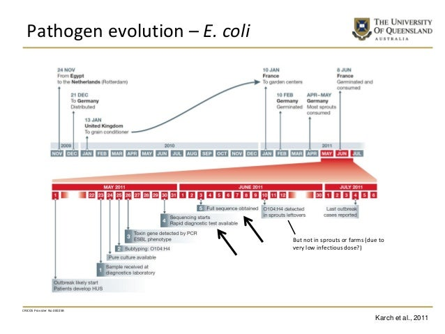 Pathogen evolution – E. coli CRICOS Provider No 00025B But not in sprouts or farms (due to very low infectious dose?) Karc...