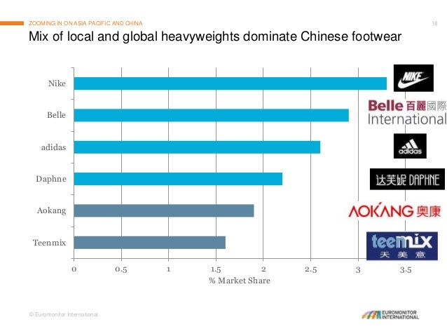 ... Footwear 53% Total market size in China 52 US$ billion; 18.
