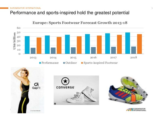 Global Footwear Market Trends, Developments and Prospects