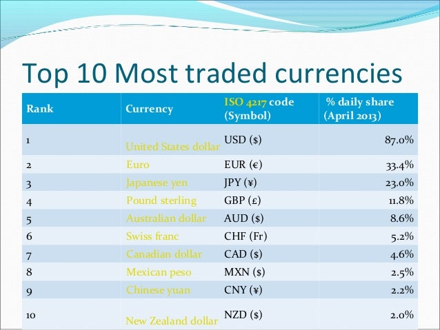 What is the most traded currency pairs in forex market