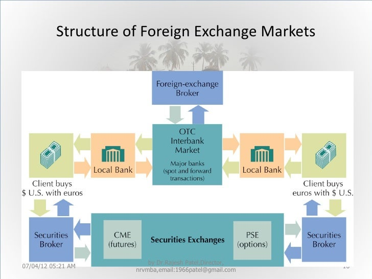 Structure of forex market