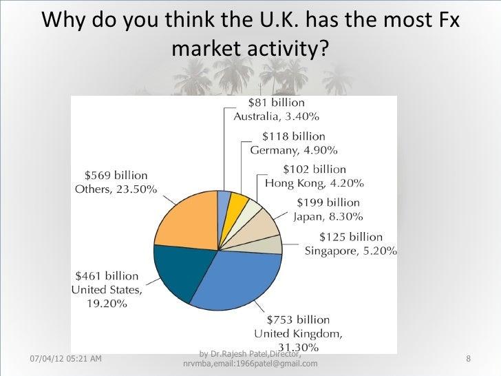 Forex capital market