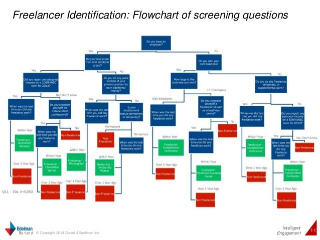 Freelancer Identification: Flowchart of screening questions  Intelligent  11 © Copyright 2014 Daniel J Edelman Inc.  Engag...