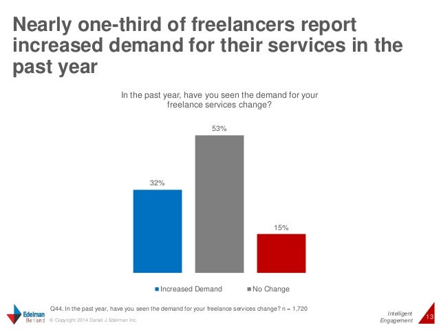 Nearly one-third of freelancers report  increased demand for their services in the  past year  Intelligent  In the past ye...