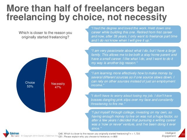 """More than half of freelancers began  freelancing by choice, not necessity  """"I had the degree and loved the work. Held down..."""