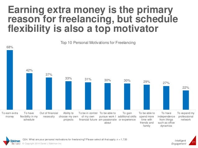 Earning extra money is the primary  reason for freelancing, but schedule  flexibility is also a top motivator  Intelligent...