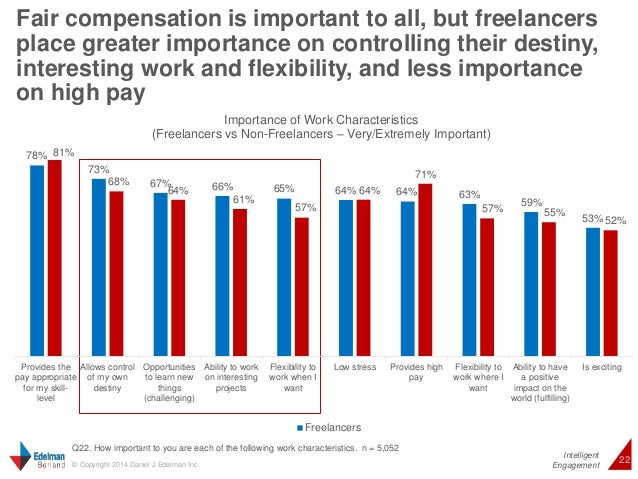 Fair compensation is important to all, but freelancers  place greater importance on controlling their destiny,  interestin...