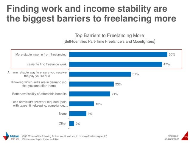 Finding work and income stability are  the biggest barriers to freelancing more  50%  47%  Intelligent  Top Barriers to Fr...