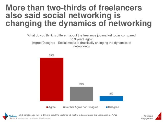 More than two-thirds of freelancers  also said social networking is  changing the dynamics of networking  Intelligent  Wha...