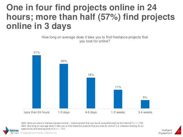 One in four find projects online in 24  hours; more than half (57%) find projects  online in 3 days  Intelligent  31%  How...