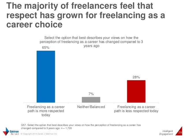 The majority of freelancers feel that  respect has grown for freelancing as a  career choice  Intelligent  Select the opti...