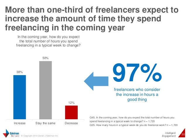More than one-third of freelancers expect to  increase the amount of time they spend  freelancing in the coming year  Inte...