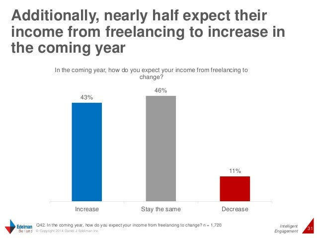Additionally, nearly half expect their  income from freelancing to increase in  the coming year  Intelligent  In the comin...