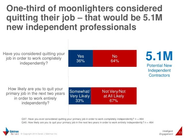 5.1M  Potential New  Independent  Contractors  Intelligent  One-third of moonlighters considered  quitting their job – tha...