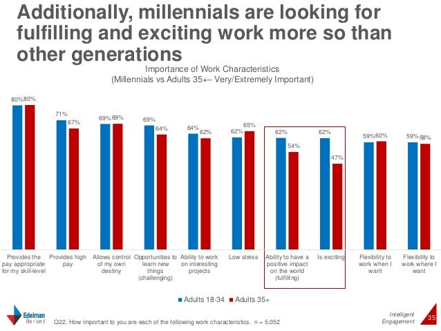 Additionally, millennials are looking for  fulfilling and exciting work more so than  other generations  Intelligent  35 ©...