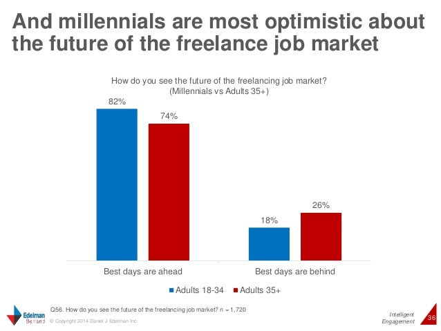 And millennials are most optimistic about  the future of the freelance job market  Intelligent  How do you see the future ...