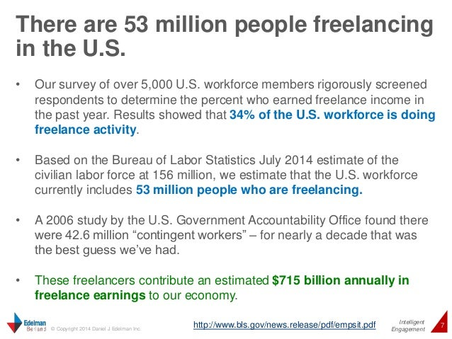 There are 53 million people freelancing  in the U.S.  • Our survey of over 5,000 U.S. workforce members rigorously screene...
