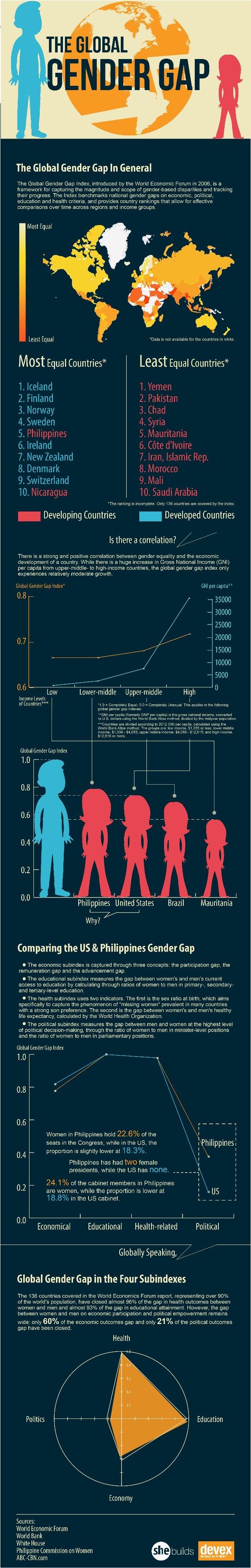 The Global Gender Gap