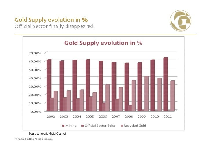 Gold Supply evolution in %Official Sector finally disappeared!             Source: World Gold Council© Global Gold Inc. Al...