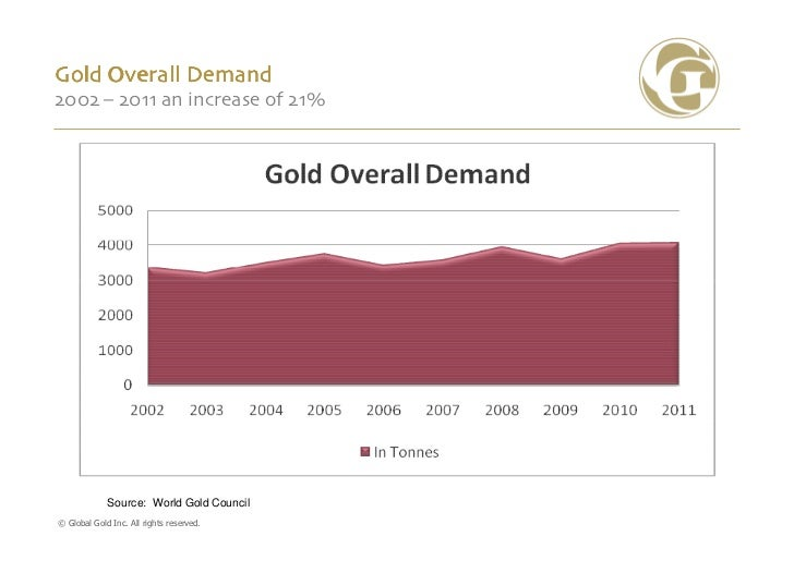 Gold Overall Demand2002 – 2011 an increase of 21%             Source: World Gold Council© Global Gold Inc. All rights rese...