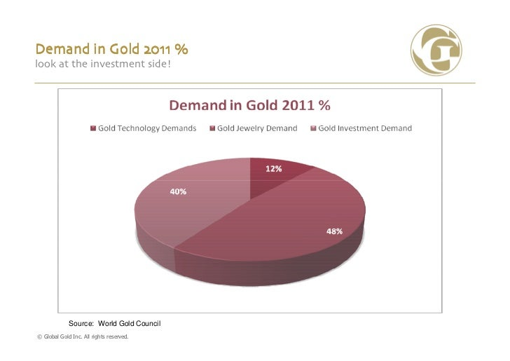 Demand in Gold 2011 %look at the investment side!             Source: World Gold Council© Global Gold Inc. All rights rese...