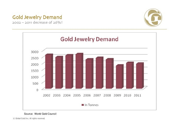 Gold Jewelry Demand2002 – 2011 decrease of 26%!             Source: World Gold Council© Global Gold Inc. All rights reserv...