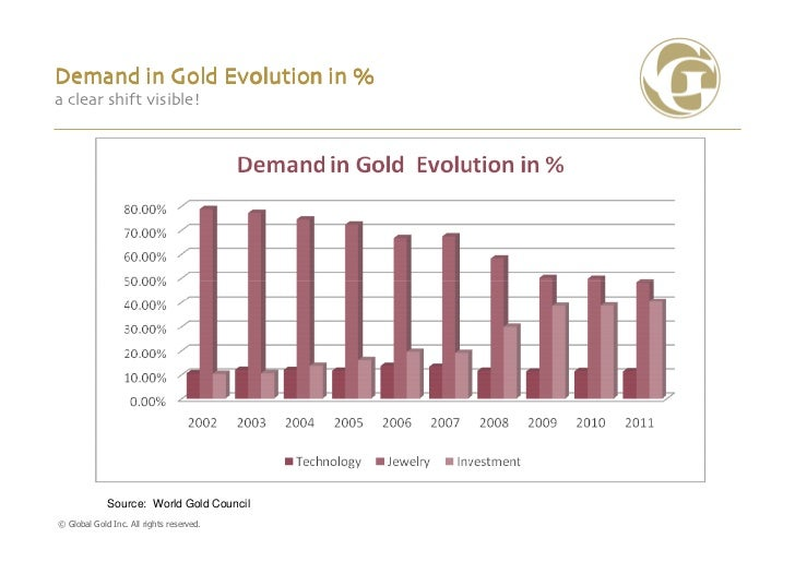 Demand in Gold Evolution in %a clear shift visible!             Source: World Gold Council© Global Gold Inc. All rights re...