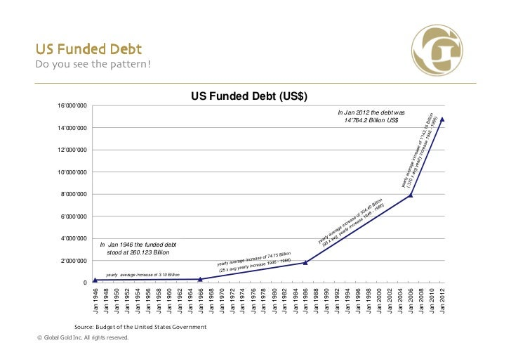 US Funded DebtDo you see the pattern!                                                                                     ...