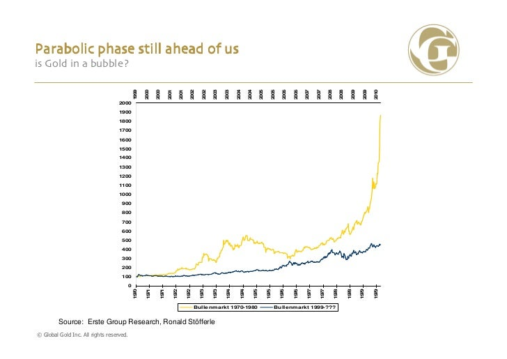 Parabolic phase still ahead of usis Gold in a bubble?                                               99                    ...